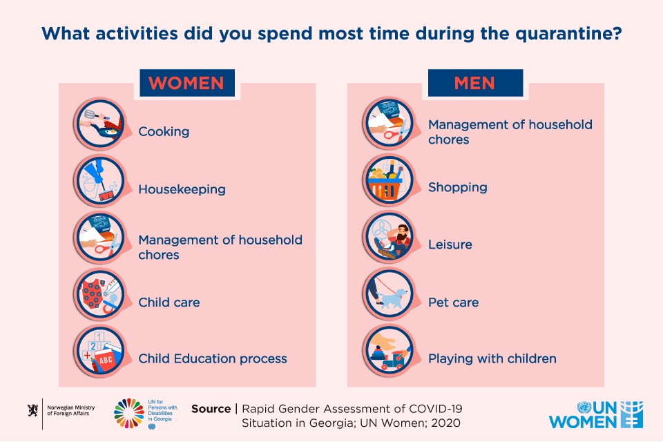 Data on major activities carried out by men and women during quarantine. Photo: UN Women