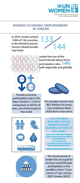 Economic Empowerment Infographic