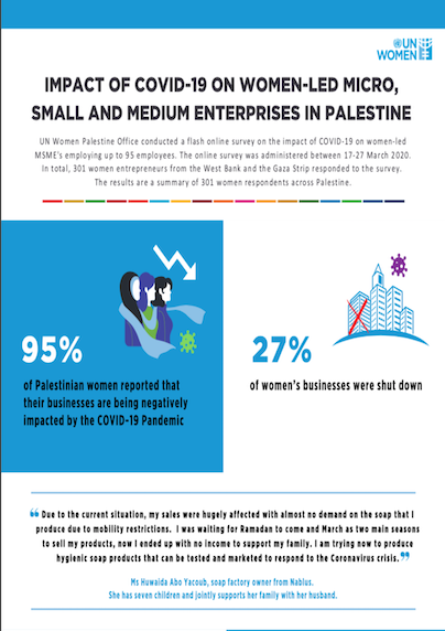 Impact of COVID-19 on women-led MSME's in Palestine