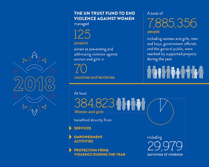 UN Trust Fund Beneficiary data in 2018