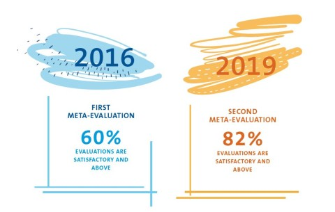 Evaluations satisfactory and above in 2016: 60%, Evaluations satisfactory and above in 2019: 82%
