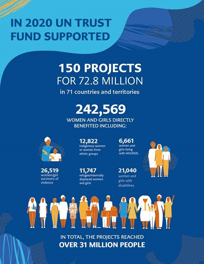 An infographic showing women and girls directly benefited from UN Trust Fund projects in 2020.
