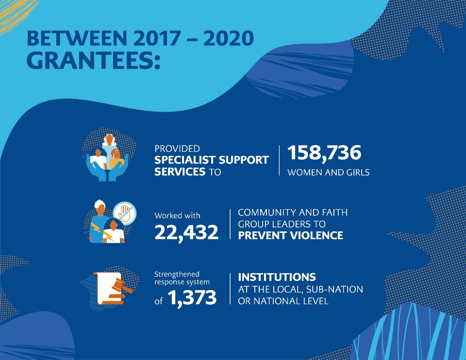 UN Trust Fund grantee common indicators projects funded by the UN Trust Fund in this period expanded access to multisectoral services, directly benefiting a total of 158,736 women and girls from specialist services