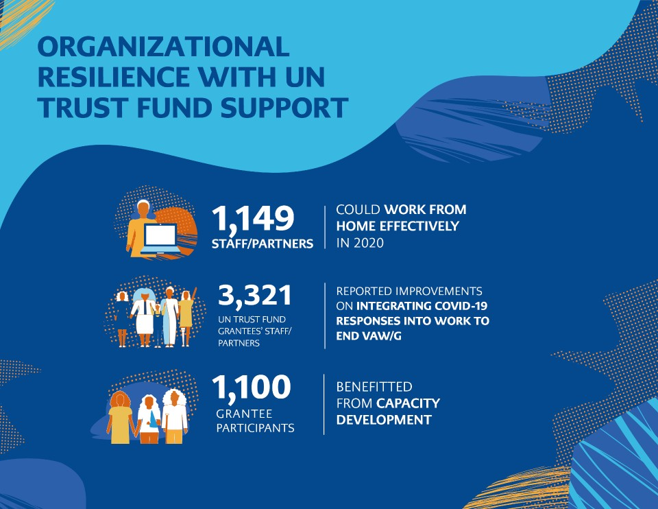 Organizational resilience with UN Trust Fund Support