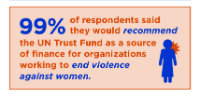 Case Study: UN Trust Fund's Annual Partner Survey Results