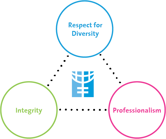 UN Women value and competency framework