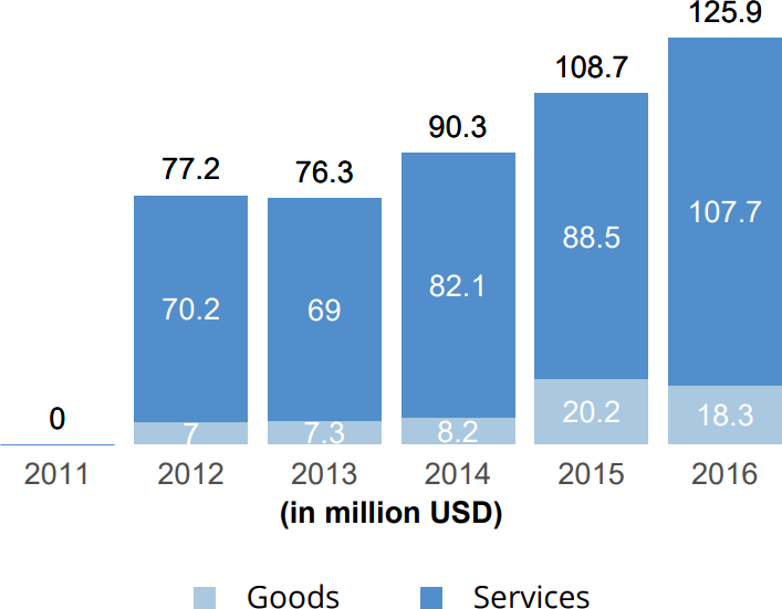 UN Women - Goods and services distribution, 2016