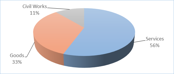 Pie chart – UN Women procures a number of items which can be categorized in three broad types: goods, services and civil works.