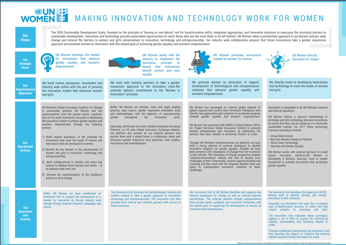 Making innovation and technology work for women