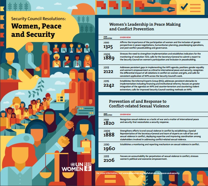 Poster: Security Council resolutions: Women peace and security