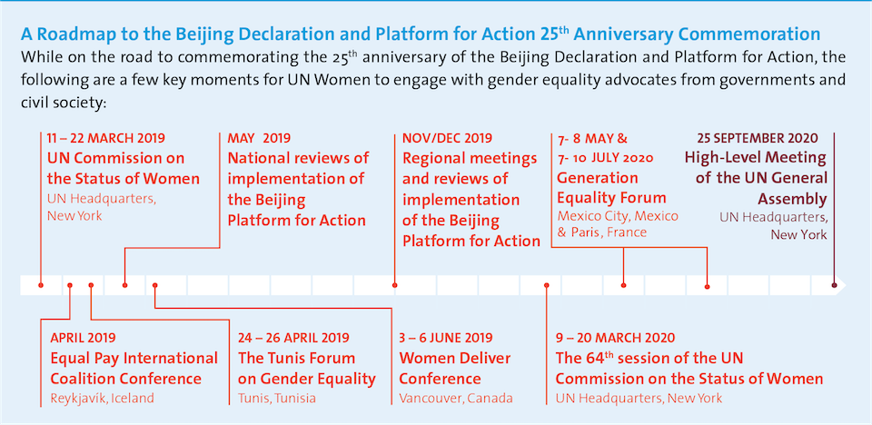 Chart: A roadmap to the Beijing Declaration and Platform for Action 25th anniversary commemoration