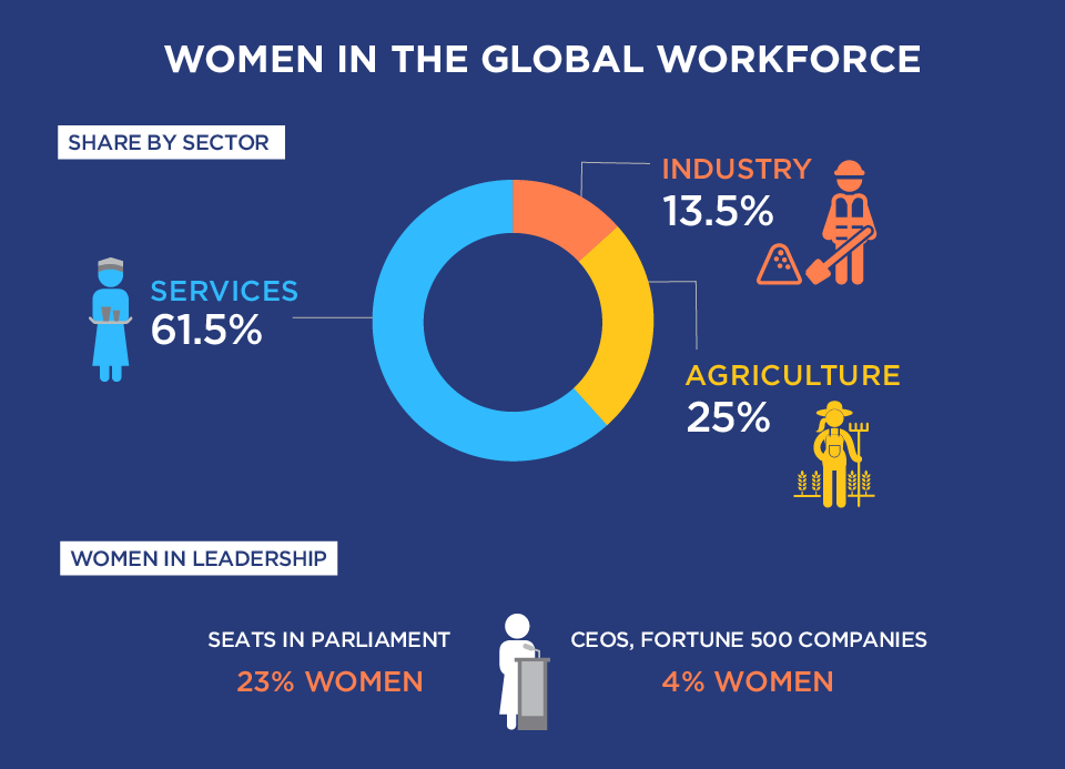 Women in the changing world of work - Facts you should know