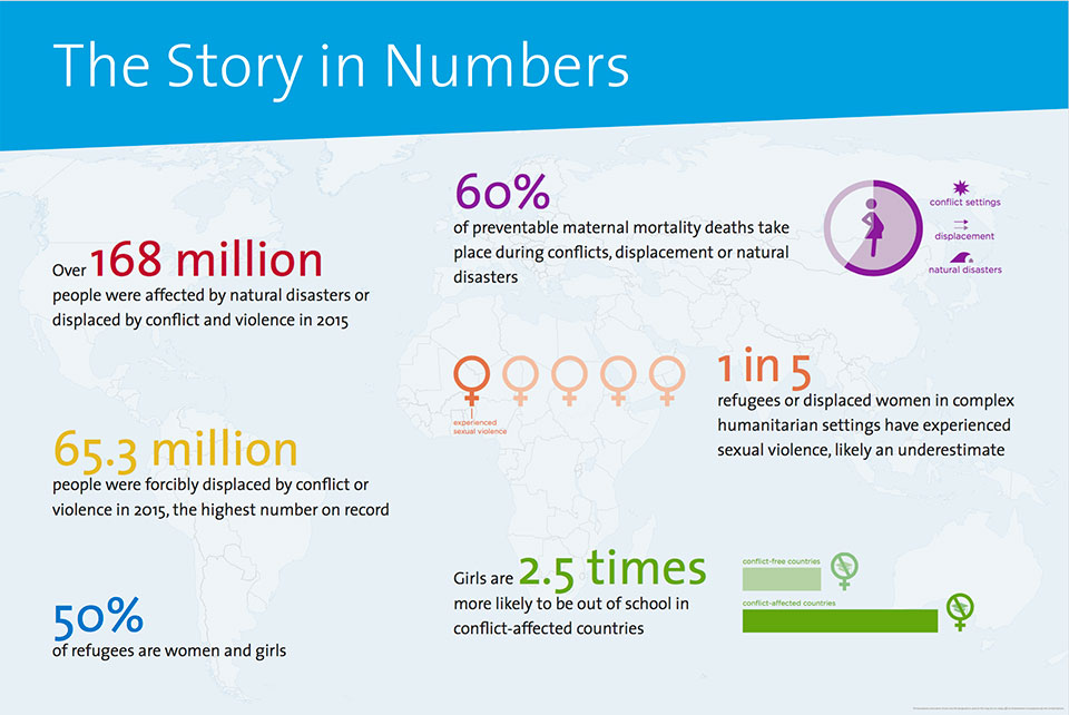 The story in numbers: statistics on women in crisis.