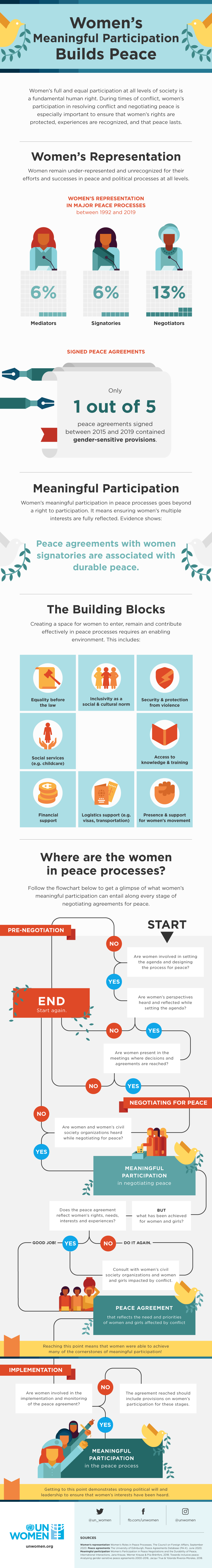 Women's full and equal participation at all levels of society is a fundamental human right. During times of conflict, women's participation in resolving conflict and negotiating peace is especially important to ensure that women's rights are protected, experiences are recognized, and that peace lasts.