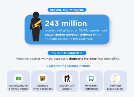 Before the pandemic 243 million women and girls, aged 15-49 experienced sexual and/or physical violence by an intimate partner in the past year. Since the pandemic, violence against women, especially domestic violence has intensified.