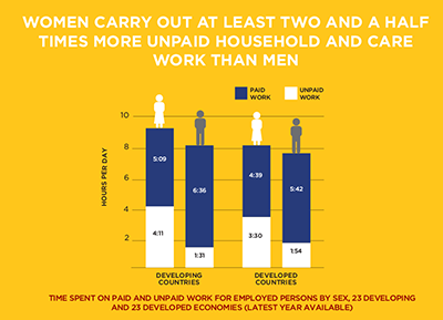 women carry out at least two and a half times more unpaid household and care work than men.