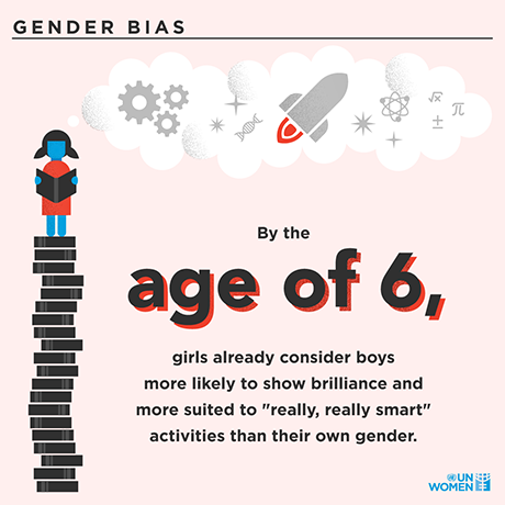 "By the age of 6, girls already consider boys more likely of showing signs of being more suited to ""really really smart"" activities than their own gender"