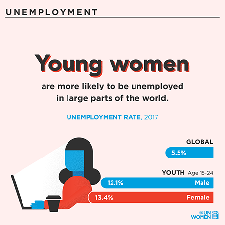 Young women are more likely to be unemployed in large parts of the world