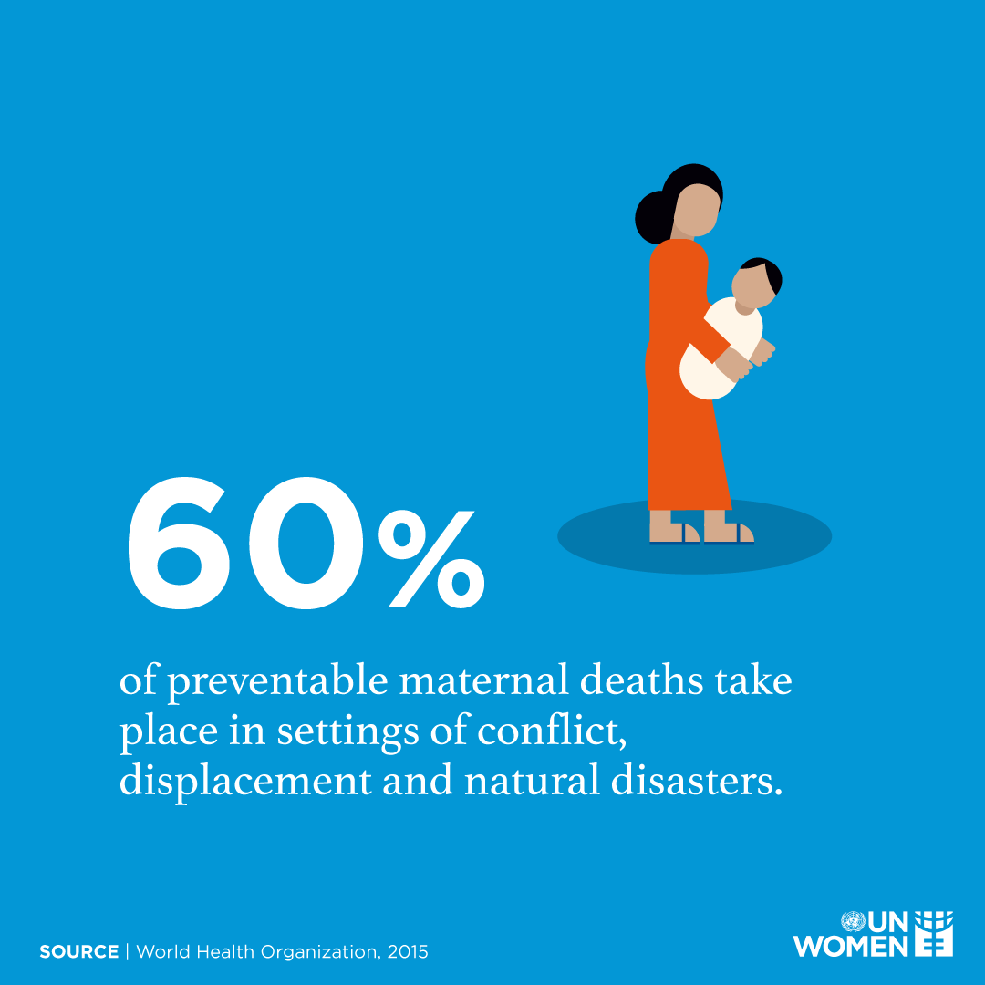 60% of preventable maternal deaths take place in settings of conflict, displacement and natural disasters.