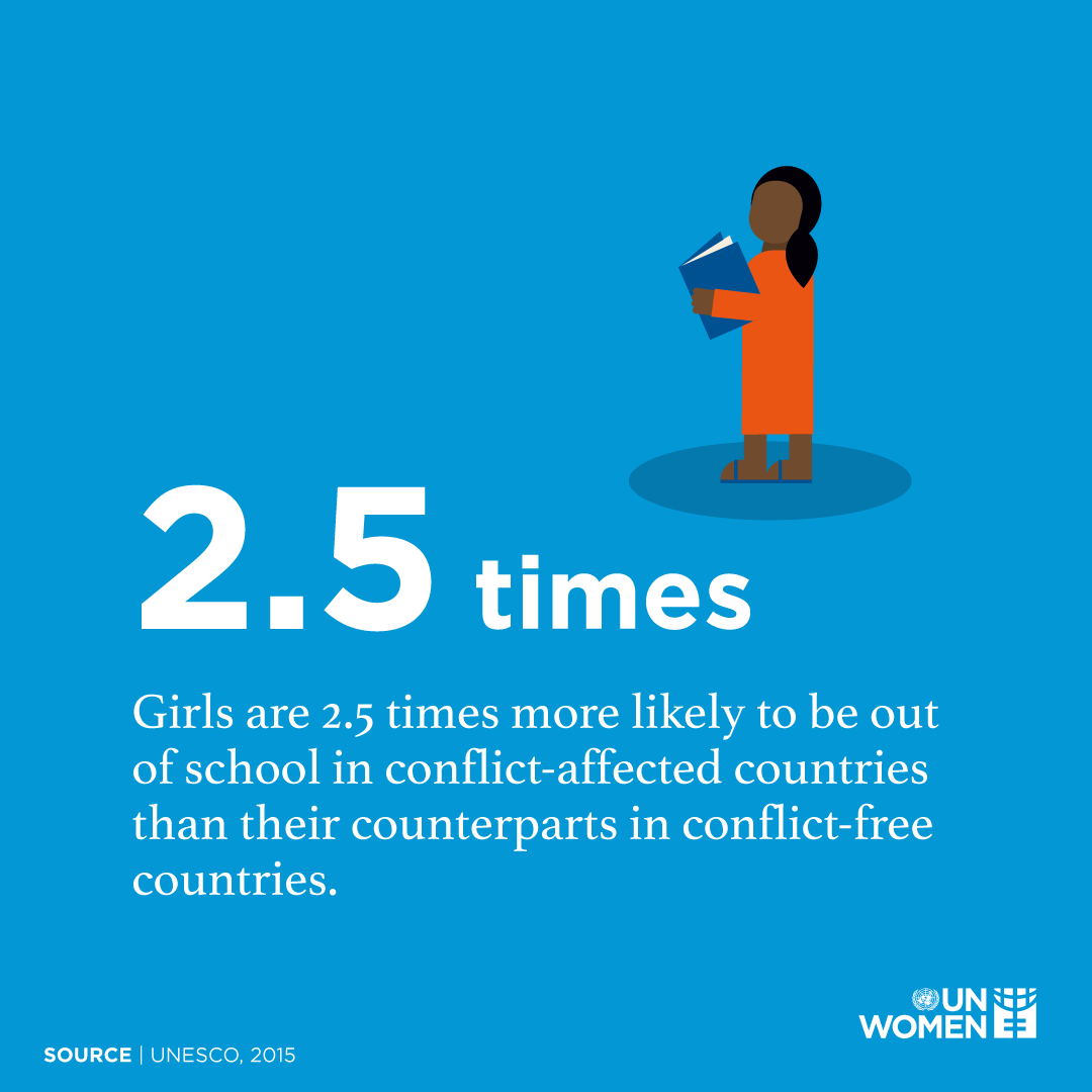 Girls are 2.5 times more likely to be out of school in conflict-affected countries than their counterparts in conflict-free countries.