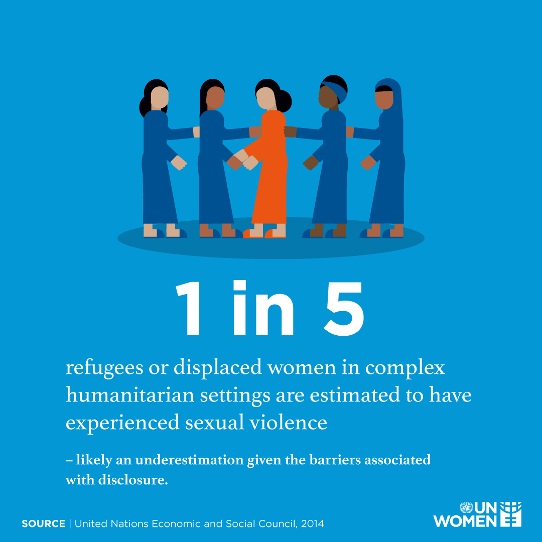 1 in 5 refugees or displaced women in complex humanitarian settings are estimated to have experienced sexual violence – likely an underestimation given the barriers associated with disclosure.