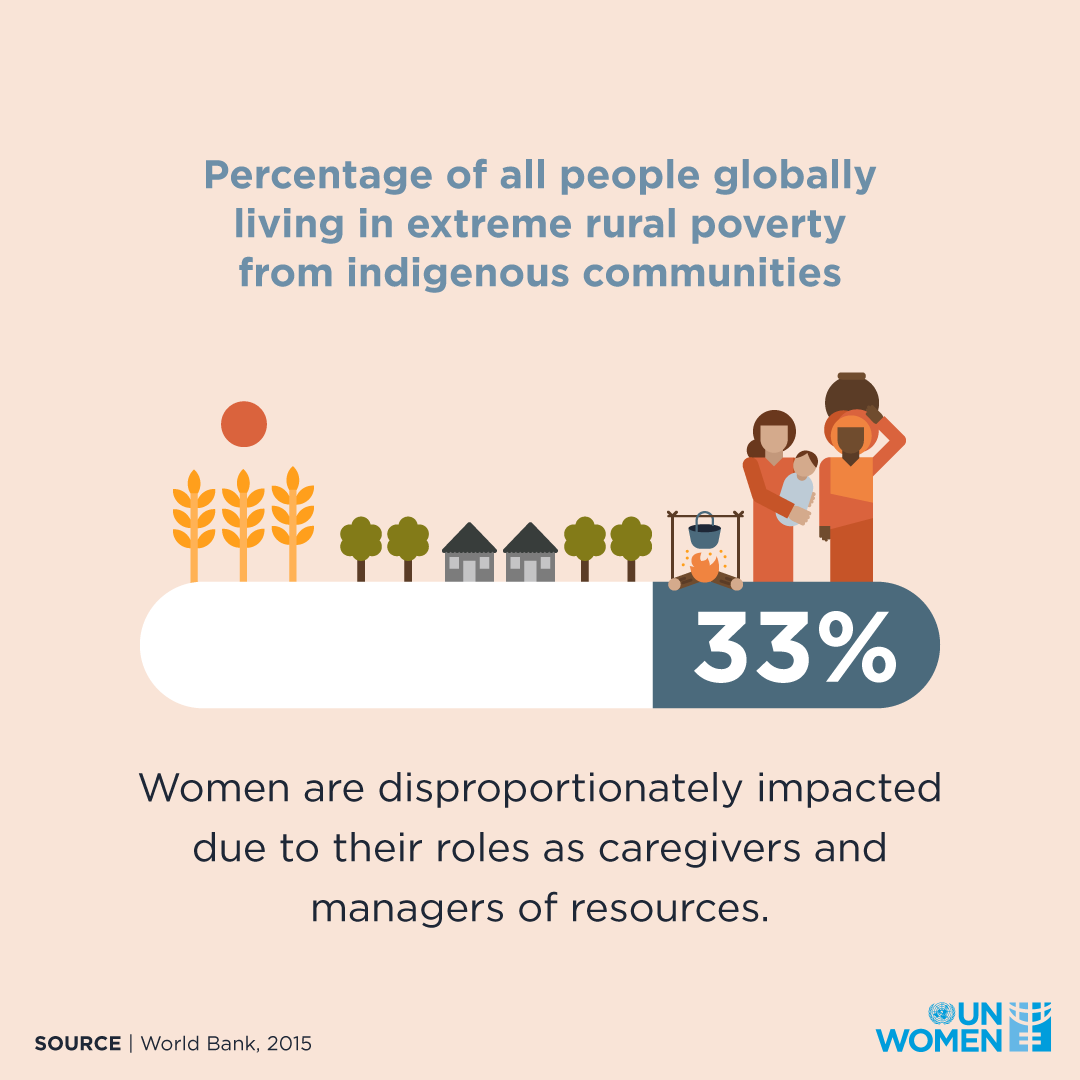 Percentage of all people globally living in extreme rural poverty from indigenous communities: 33%. Women are disproportionately impacted due to their roles as caregivers and managers of resources.