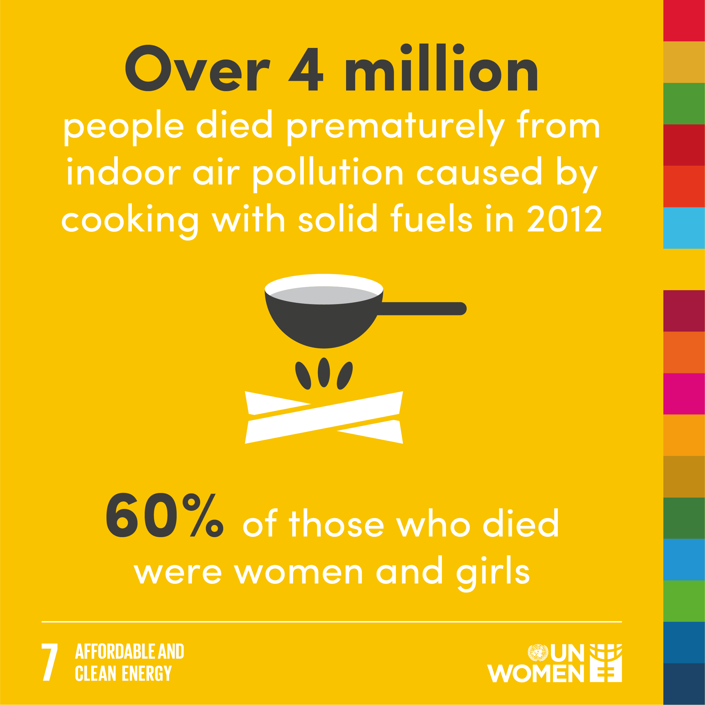 Over 4 million people died prematurely from indoor air pollution caused by cooking with solid fuels in 2012. 60% of those who died were women and girls.