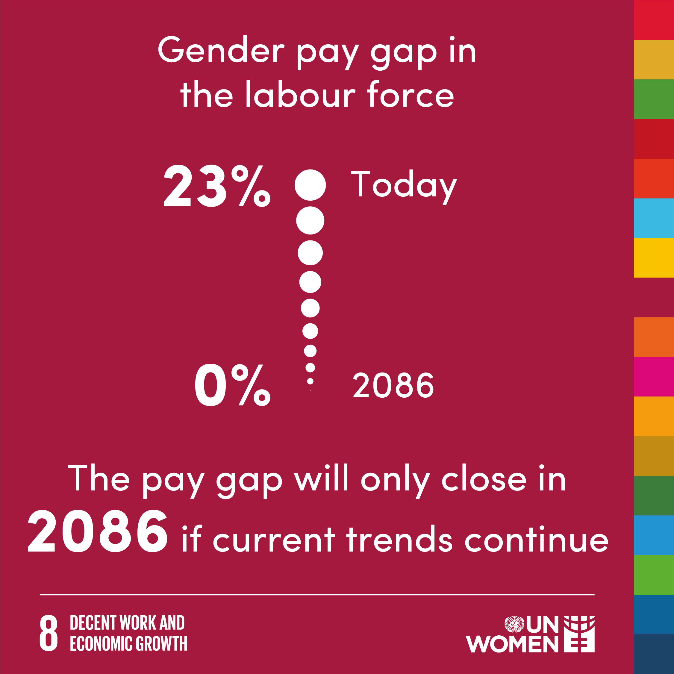 The gender pay gap in the labour force will only close in 2086 if current trends continue.