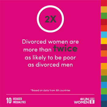 Divorced women are more than twice as likely to be poor as divorced men.
