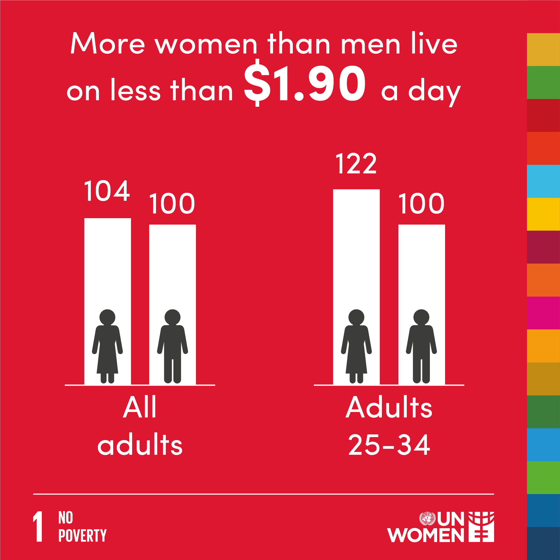 More women than men live on less than $1.9- a day.