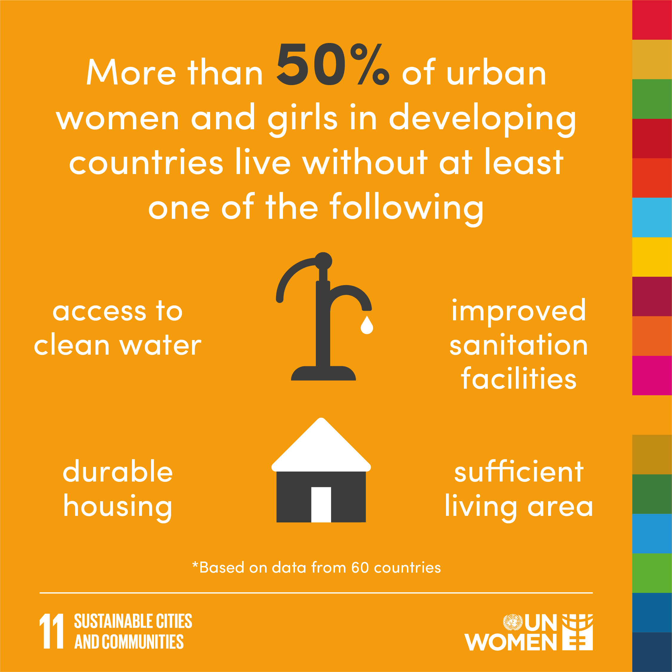More than 50% of urban women and girls in developing countries live without at least one of the following: access to clean water; improved sanitation facilities; durable housing; sufficient living area
