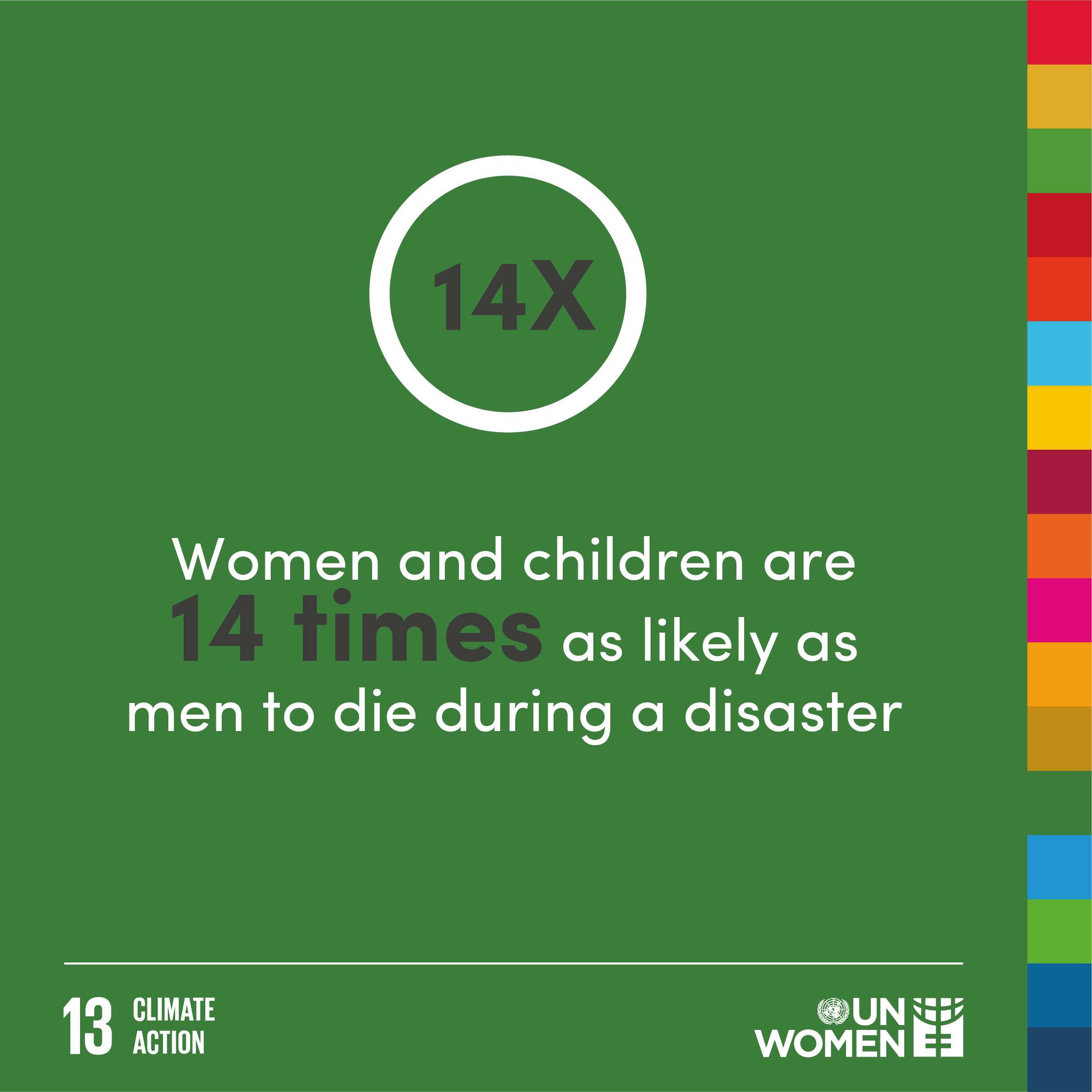 Women and children are 14 times as likely as men to die during a disaster.