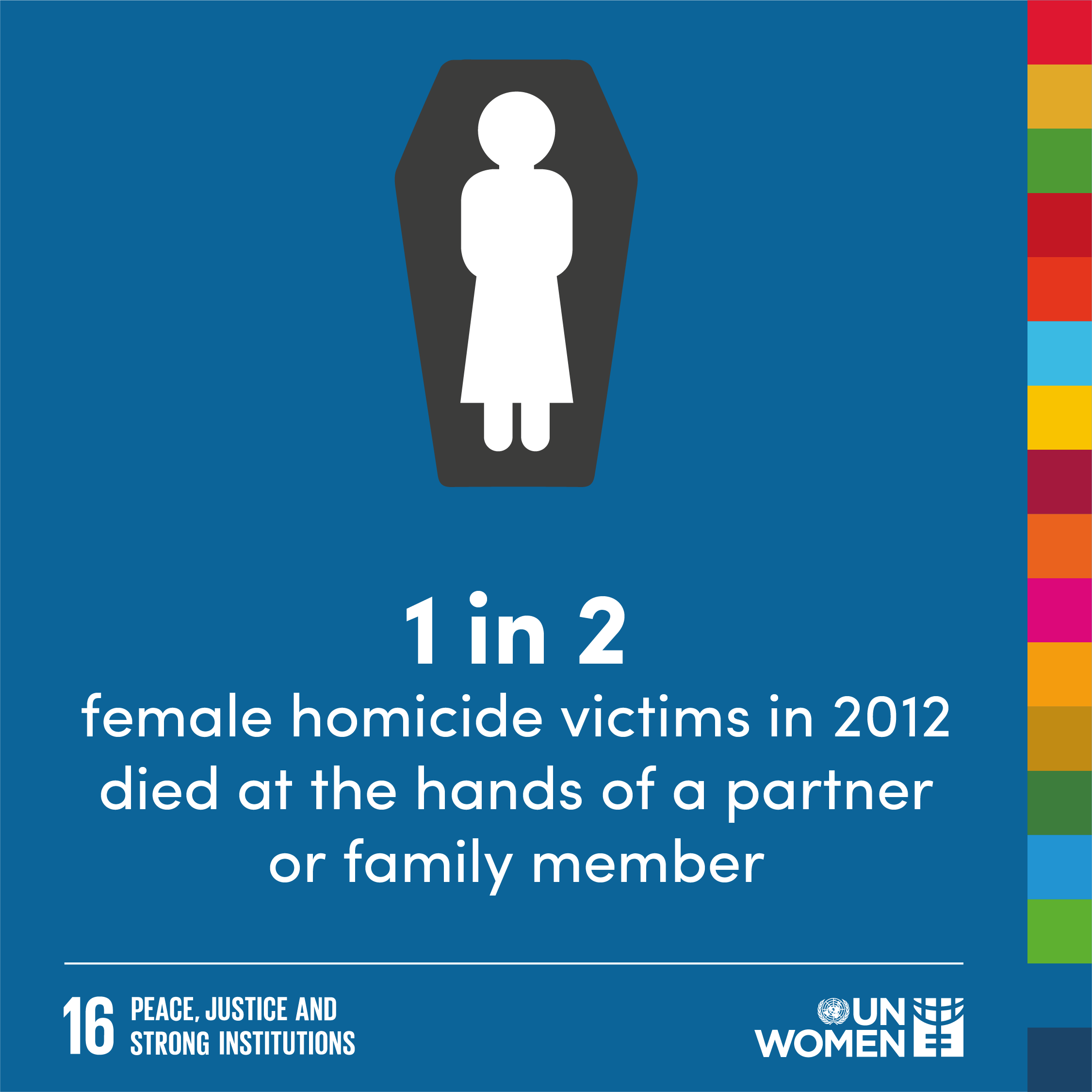 1 in 2 female homicide victims in 2012 died at the hands of a partner or family member.