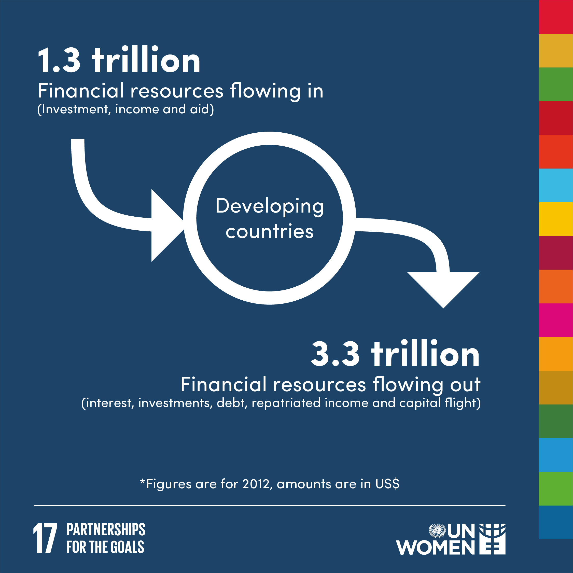 1.3  trillion financial resources flowing in to developing countries, and 3.3 trillion financial resources flowing out.