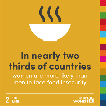 In nearly two thirds of countries women are more likely than men to face food insecurity.