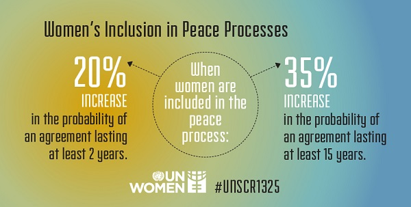 Women's inclusion in the Peace Processes.
