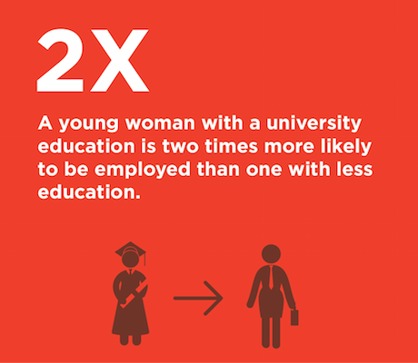 A young woman with a university education is two times more likely to be employed than one with less education