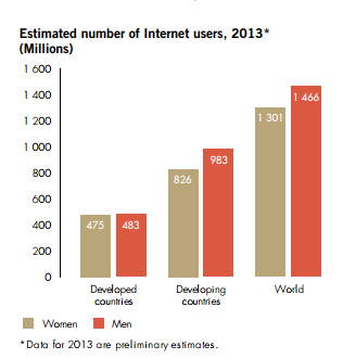 MDG8 Internet access