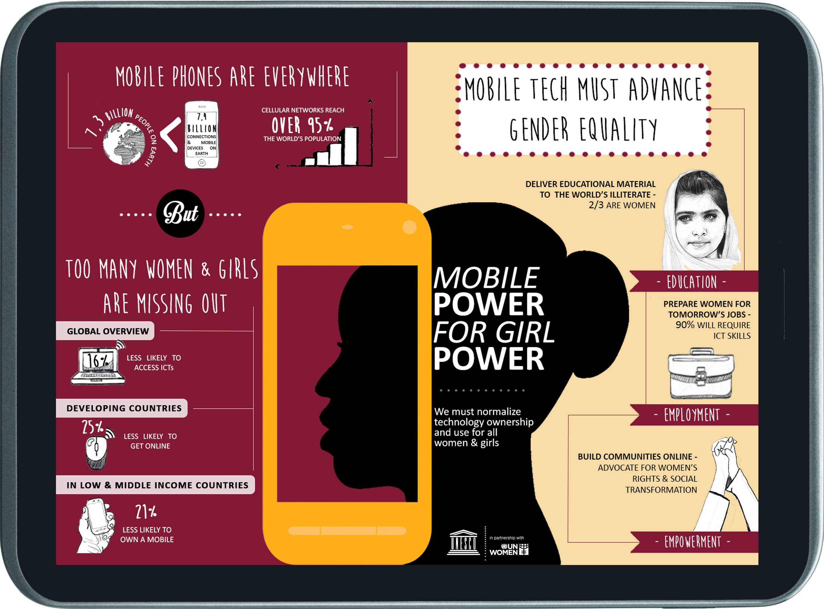 Mobile Learning Week infographic