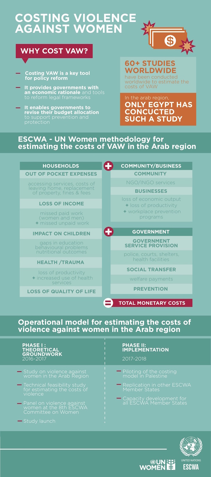 UN Women and ESCWA launch project to estimate the cost of violence against women in the Arab Region