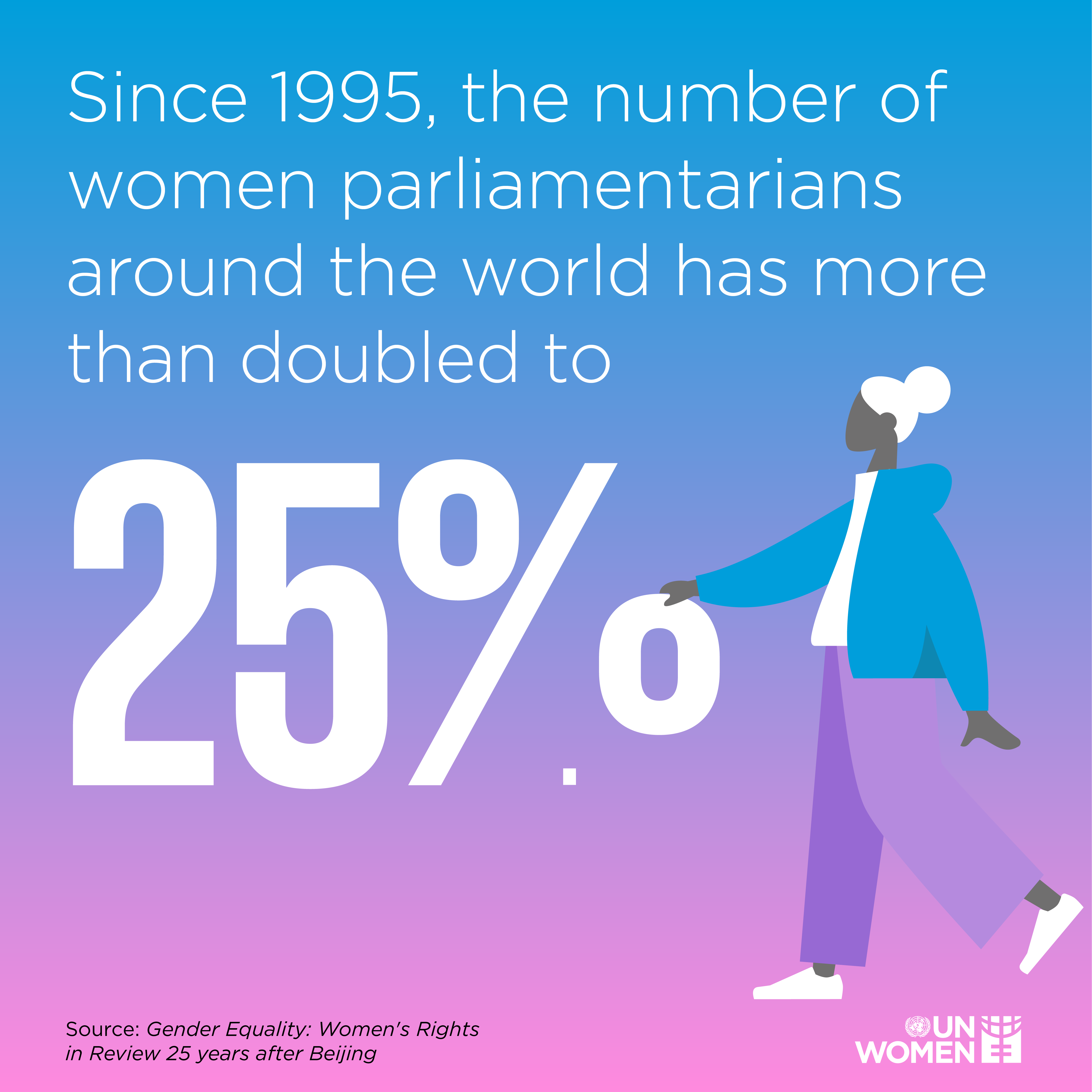 Since 1995, the number of women parliamentarians around the world has more than doubled to 25%