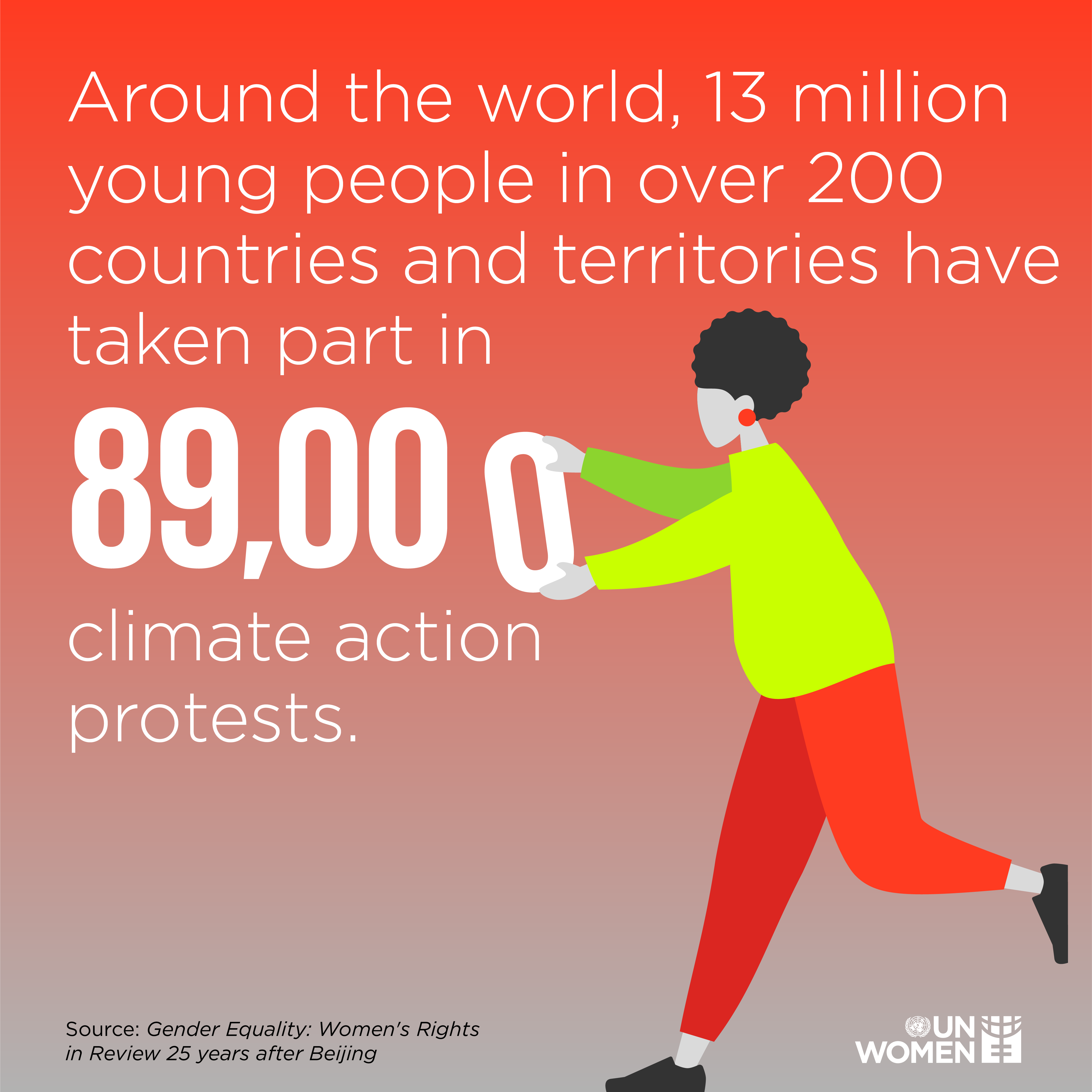 Around the world, 13 million young people in over 200 countries and territories have taken part in 89,000 climate action protests.