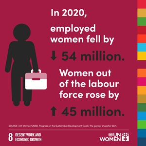 In 2020 employed women fell by 54 million. Women out of the labour force rose by 45 million.
