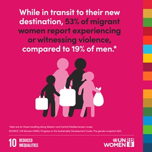 While in transit to their new destination, 53% of migrant women report experiencing or witnessing violence, compared to 19% of men.