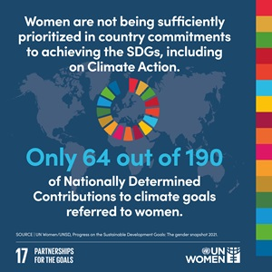 Women are not being sufficiently prioritized in country commitments to achieving the SDGs, including on Climate Action. Only 64 out of 190 of nationally determined contributions to climate goals referred to women.