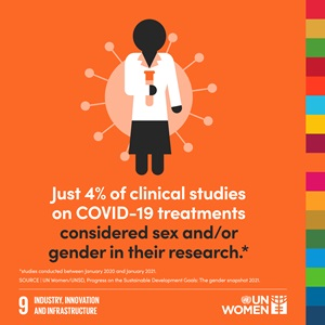 Just 4% of clinical studies on COVID-19 treatments considered sex and/or gender in their research