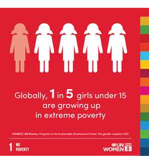 Globally, 1 in 5 girls under 15 are growing up in extreme poverty.