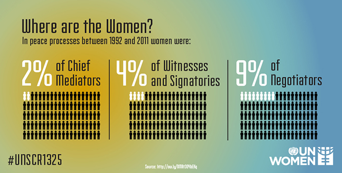 Where are the women in women peace and security?
