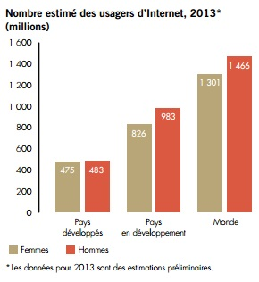 Graphique ODM 8 FR usagers d'Internet