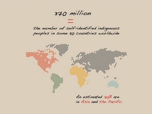 Infographic on indigenous peoples